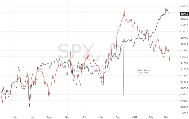 spx xle.png
