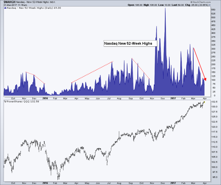 Naz new highs.png