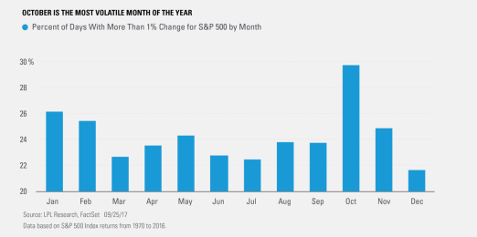 october-is-the-most-volatile-month-of-the-year.png