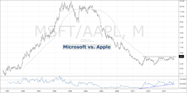 MSFT v AAPL 5.06.15 PM.png