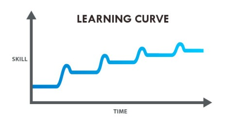 Trader Learning Curve.jpg
