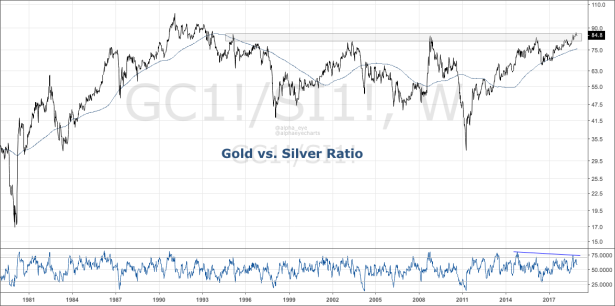 3. Gold vs Silver.png