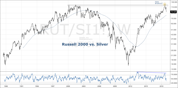 7. RUT vs Silver.png